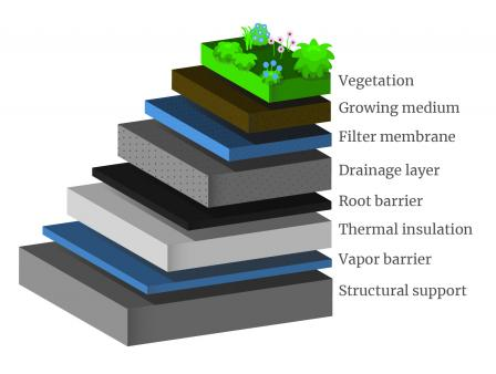 Pentingnya Konsep Green Roof di Perkotaan