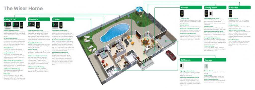 WISER wireless smart home system