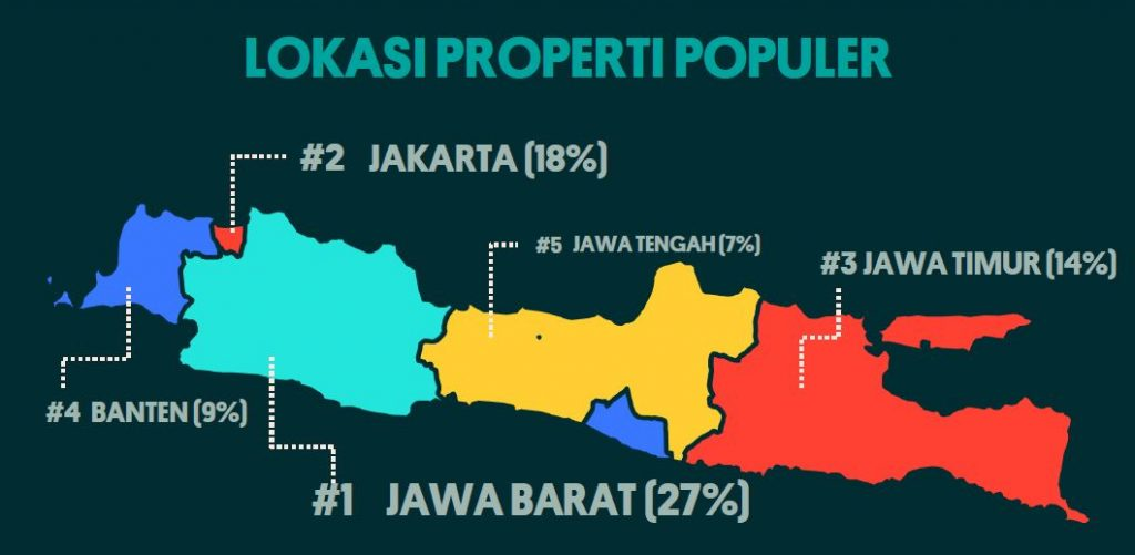 jawa barat dominasi pencari properti olx indonesia