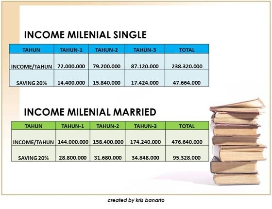 income milenial