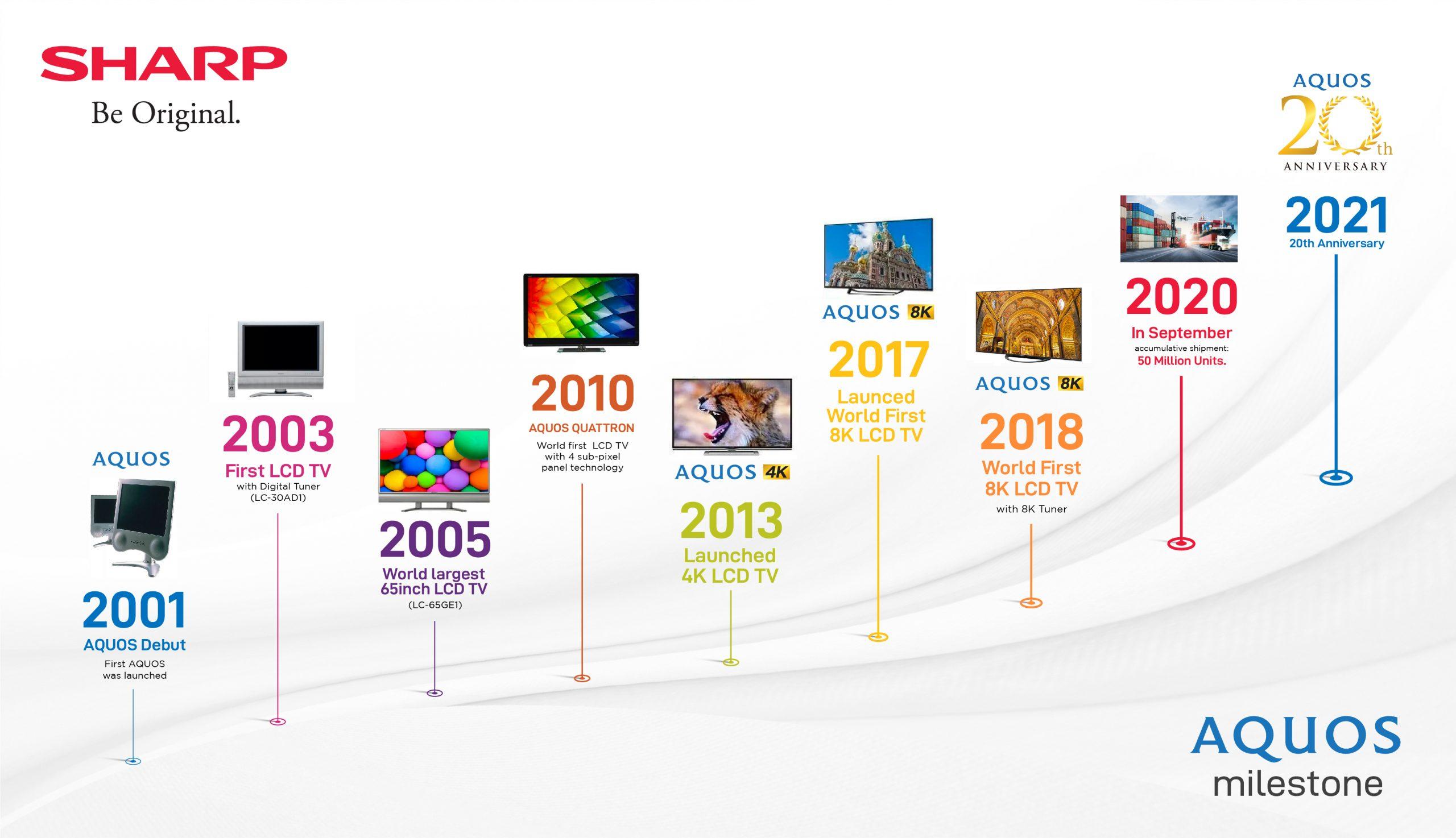 20 Years AQUOS Milestone